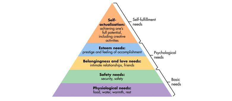 Maslows hierarchy or needs pyramid