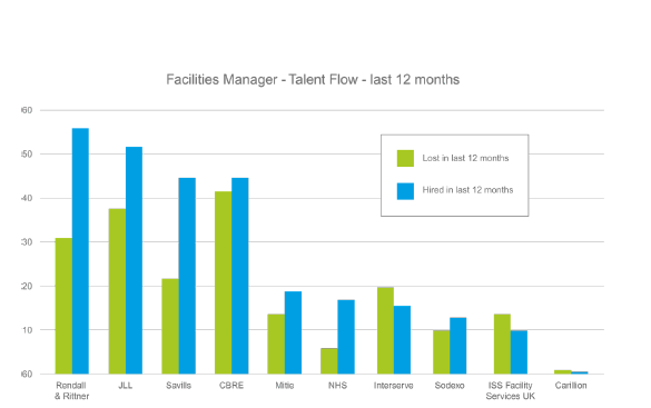 Graph showing companies demand for facilities staff over the last 12 months