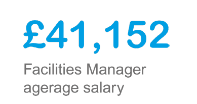 £41,152 Facilities manager average salary