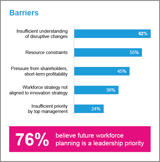 Future workforce barriers