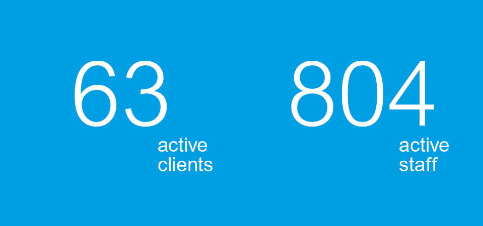 Manufacturing Recruitment Services: Infographic Blue Arrow have 63 active client with 804 active staff across automotive, beverage and food.