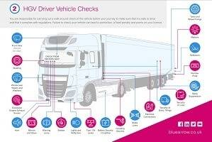 HGV Driver Vehicle Checks Infographic