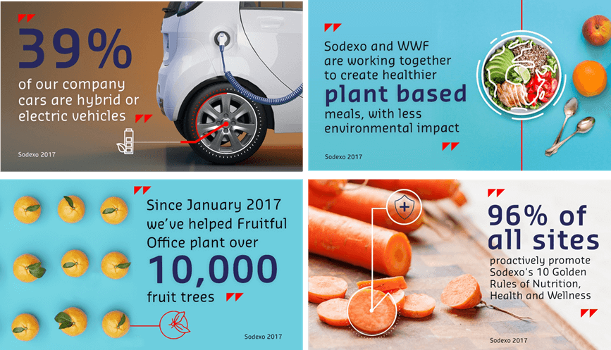"Infographic  - ""39% of our company cars are hybrid or electric vehicles"" ""Sodexo and WWF are working together to create a healthier plant based meals, with less environmental impact,""  ""Since January 2017 we've helped Fruitful Office plant over 10,000 fruit trees"" 96% of all sites proactively promote Sodexo's 10 Golden Rules of Nutrition, Health and Wellness"""