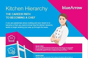 Kitchen Hierarchy - The Career Path to becoming a Chef