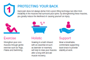 Protecting your back and Wrists